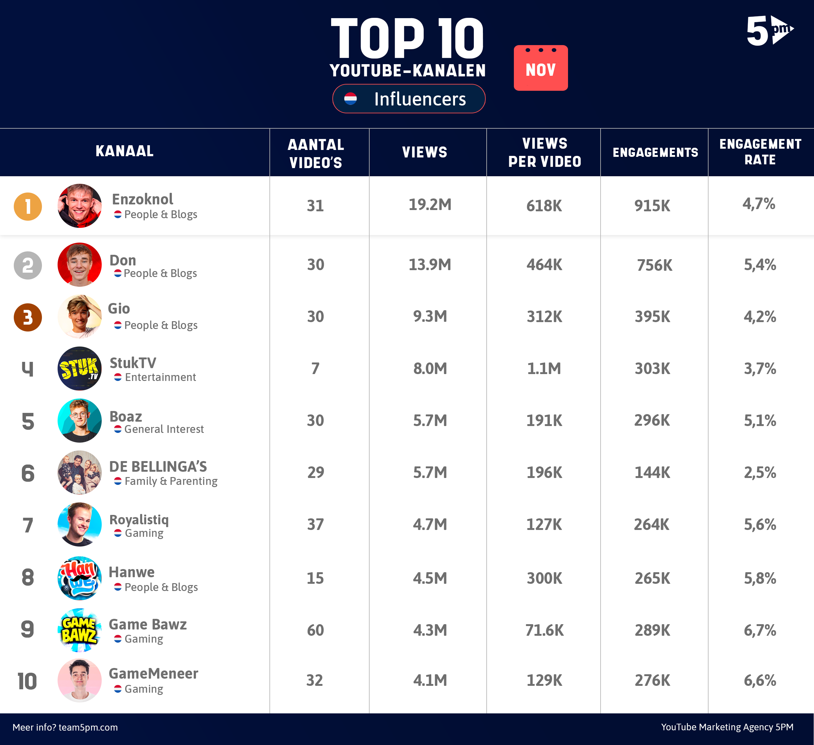 Top 10 Advertisers leaderboard - oktober