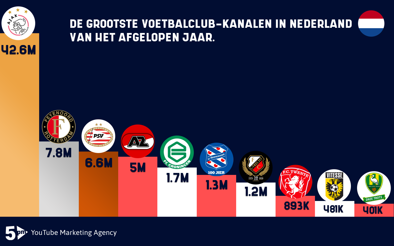 Top 10 Voetbalclubs 5PM