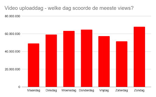 Video Uploaddag Ajax