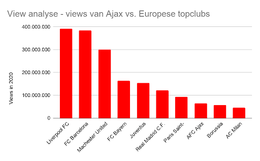 View Analyse Ajax